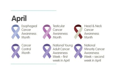 Head, Neck, Esophageal, And Testicular Cancer Awareness Month