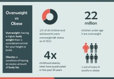 5 Ways To Tackle Obesity